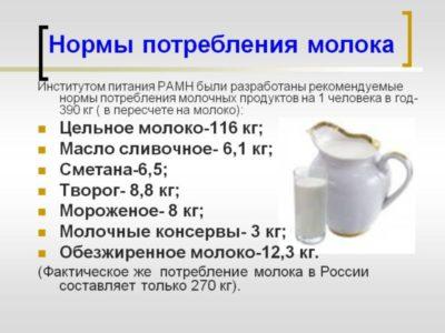 как определить жирность молока