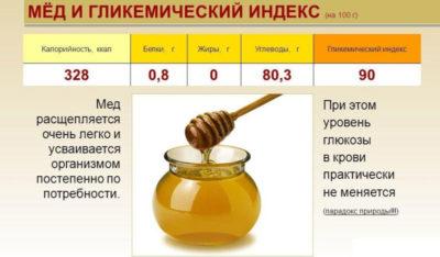 150 грамм меда это сколько